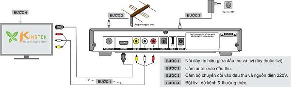 quy trình lắp đặt đầu thu DVB T2